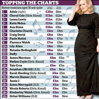 Adele Leads Top Ten Richest Young British Musicians List